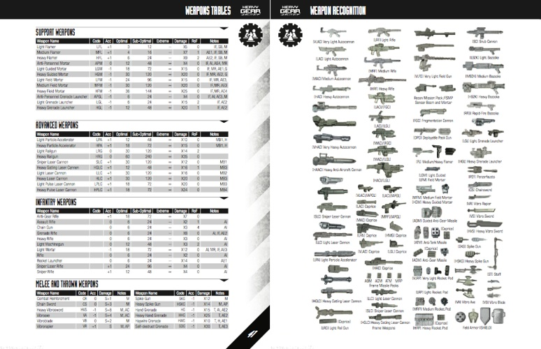 Included is a weapon recognition guide for a wide range of Gear-mounted weapons.